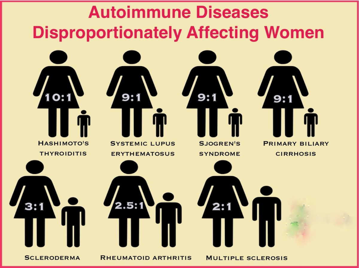 A Breakthrough in the Mystery of Why Women Get So Many Autoimmune Diseases.